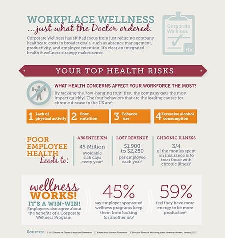 bistroMD Corporate Wellness Infographic
